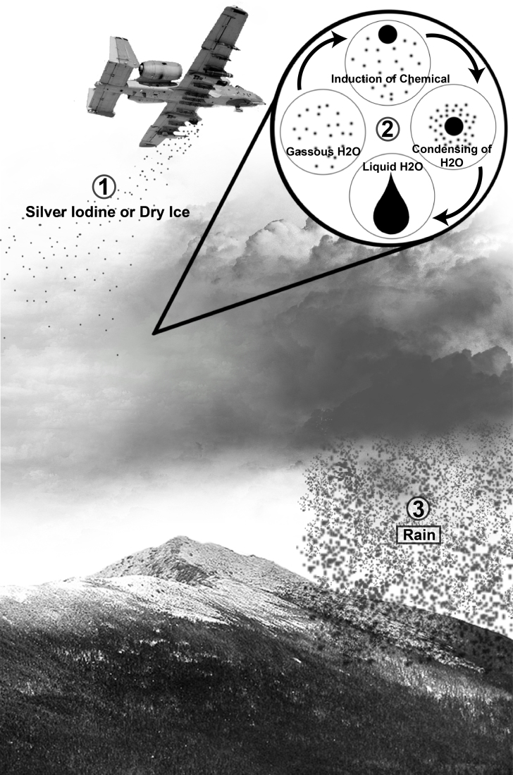 A diagram on how cloud seeding works.