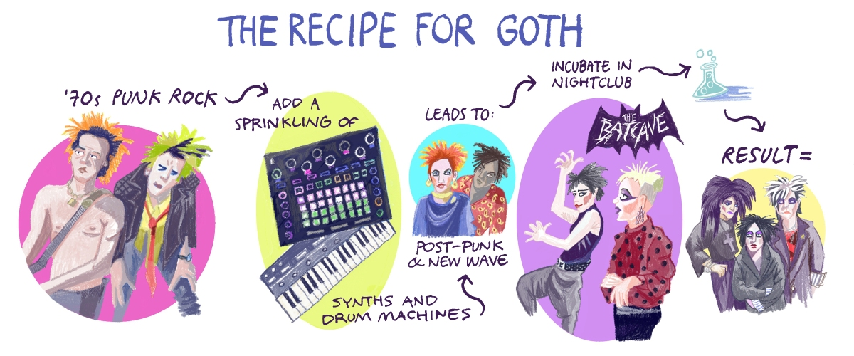 The recipe for Goth: 70s punk rock. Add a sprinkling of synth and drum machines. Leads to post-punk and new wave. Incubate in nightclub.